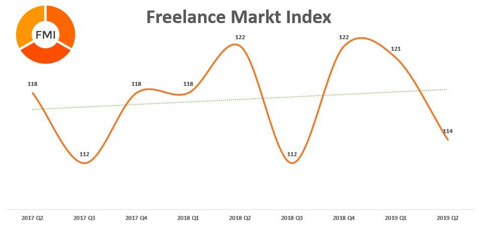 Freelance Markt Index